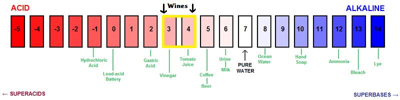 PH_scale_with_wine_highlighted